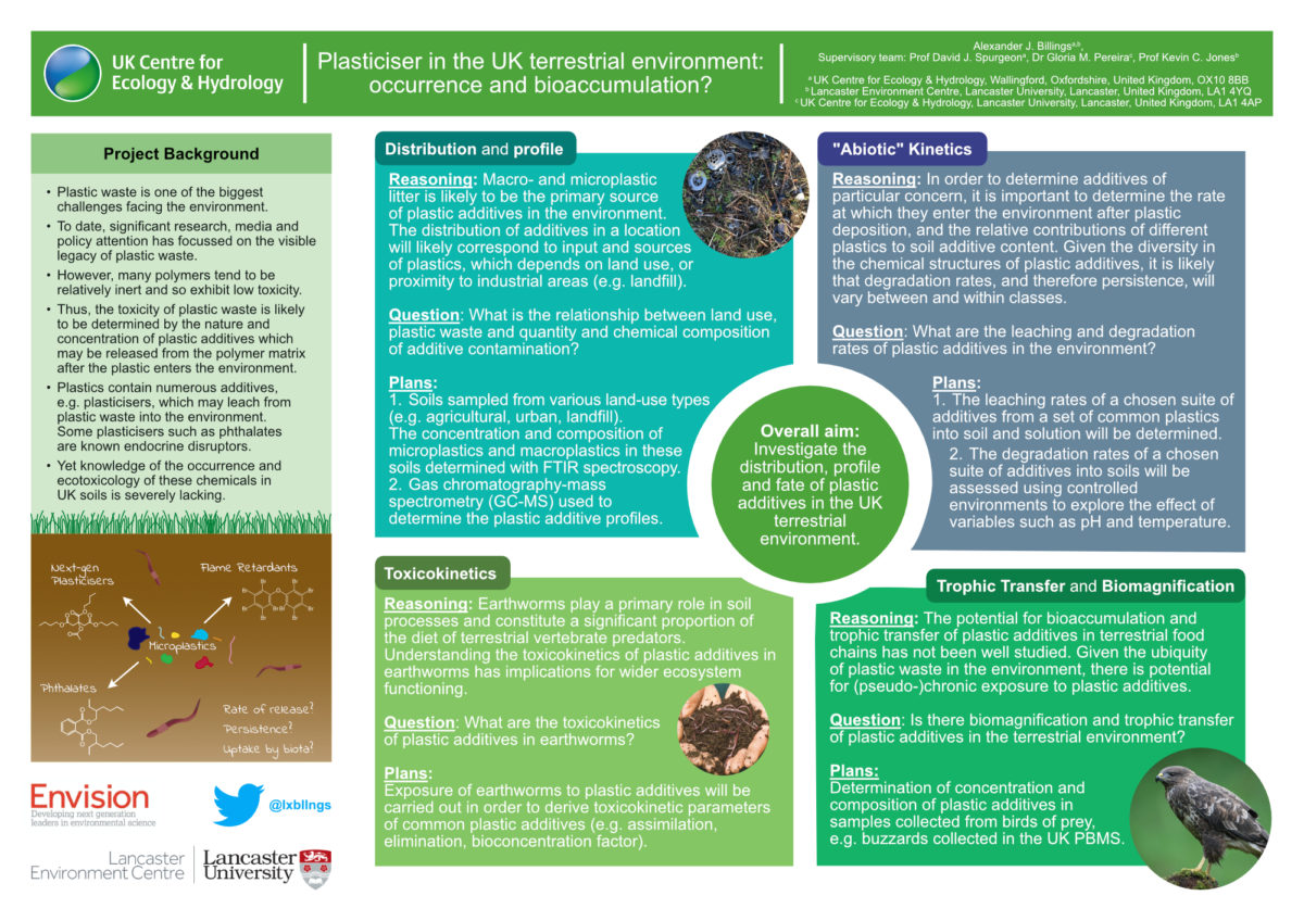 Alex Billings / Envision / Plasticiser in the UK terrestrial environment: occurrence and bioaccumulation?