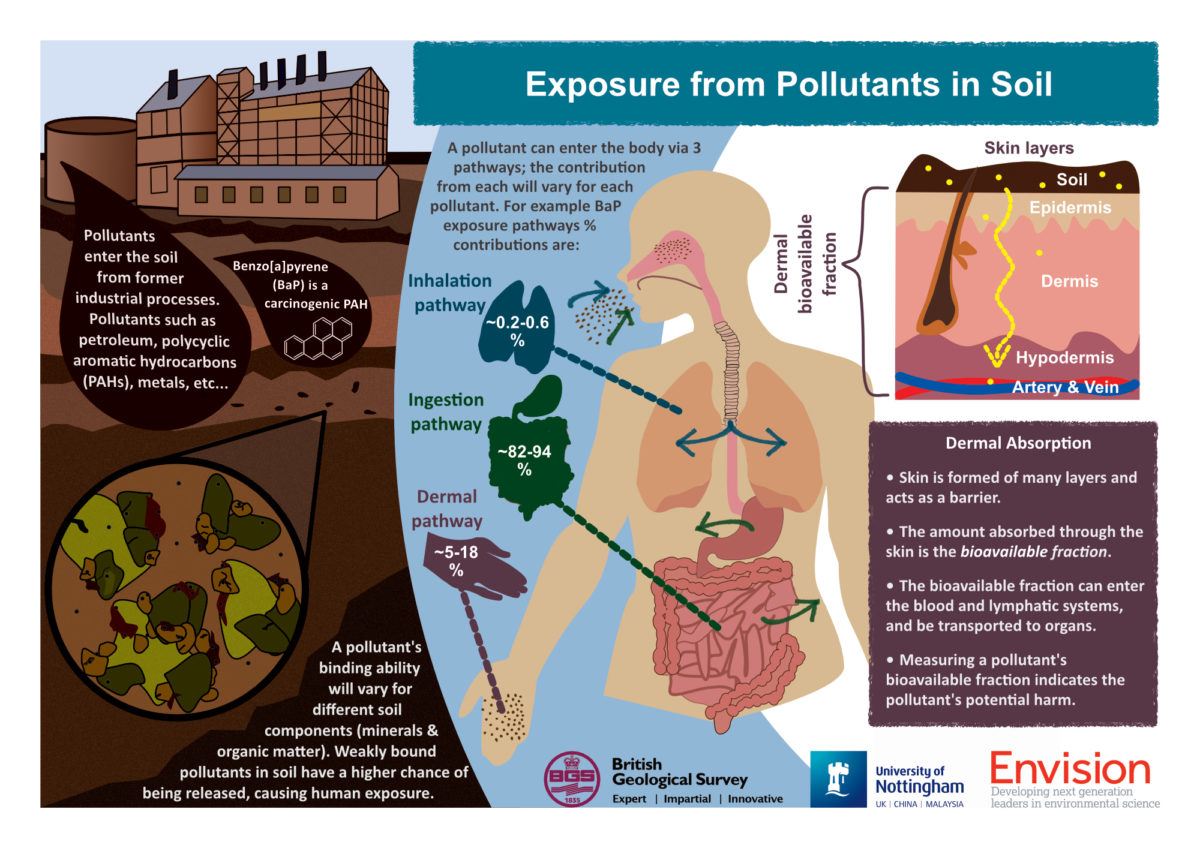 Alison Clayson / Envision / Exposure from pollutants in soil