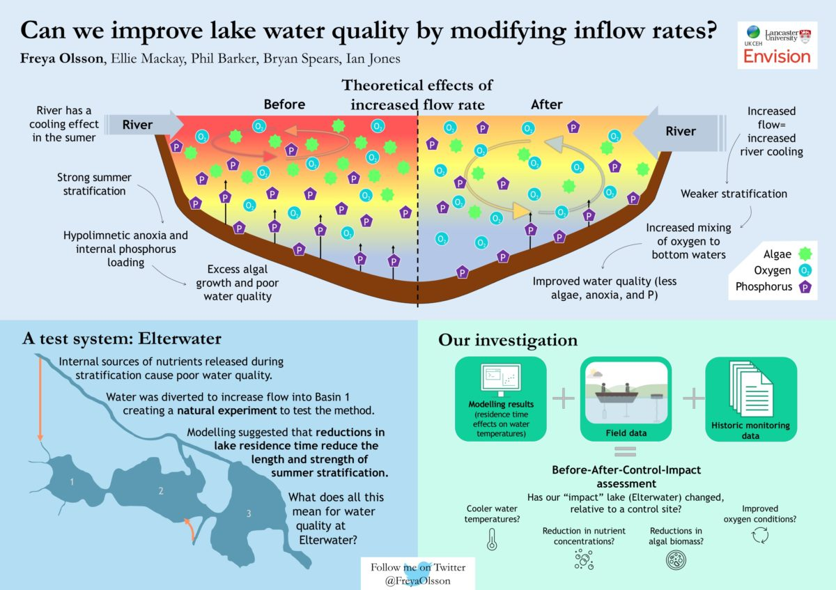 Freya Olsson / Envision / Can we improve lake water quality by modifying inflow rates?