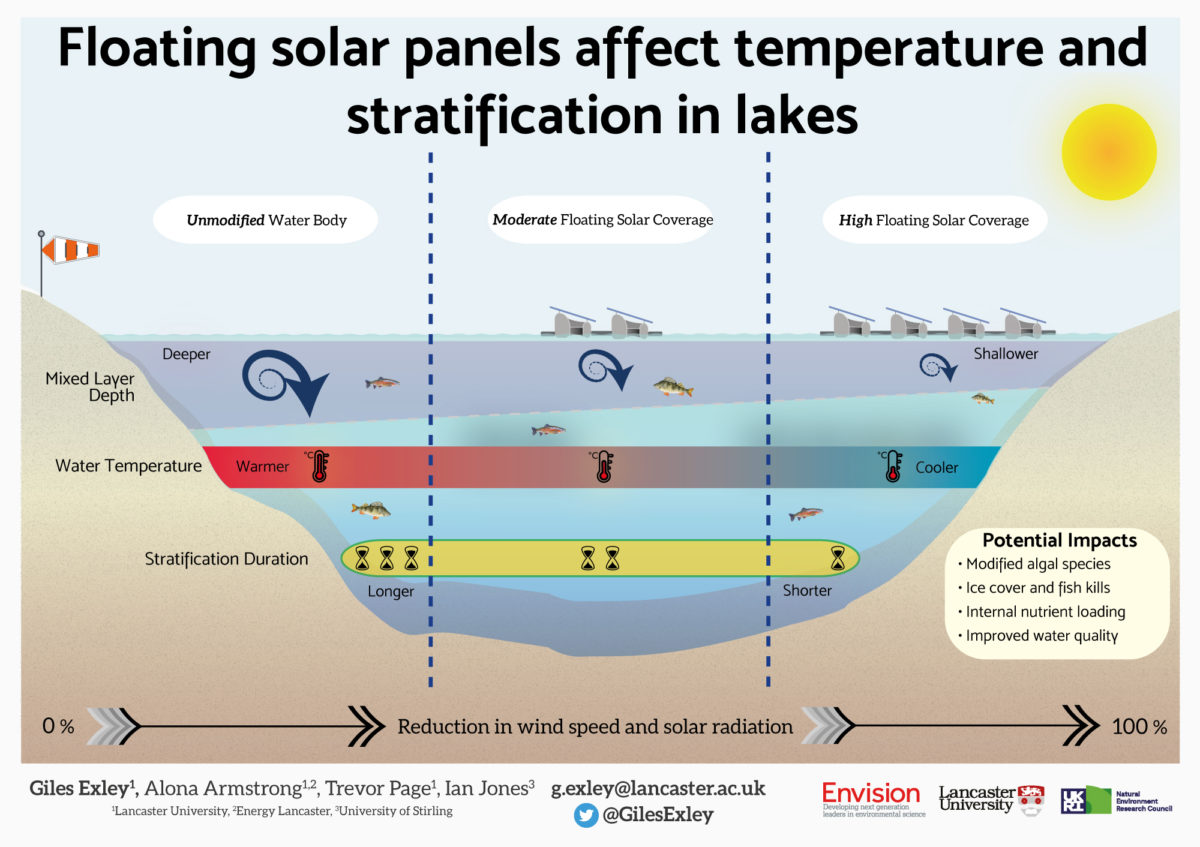 Giles Exley / Envision / Floating solar panels affect temperature and stratification in lakes