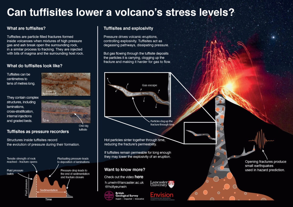 Holly E. Unwin / Envision / Can tuffisites lower a volcano's stress levels?